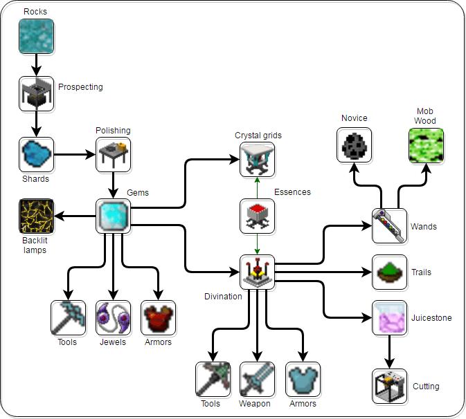 Rockhounding Mod Features 3