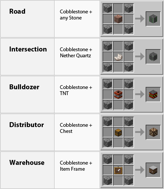 Dooglamoo Cities Mod Crafting Recipes 4
