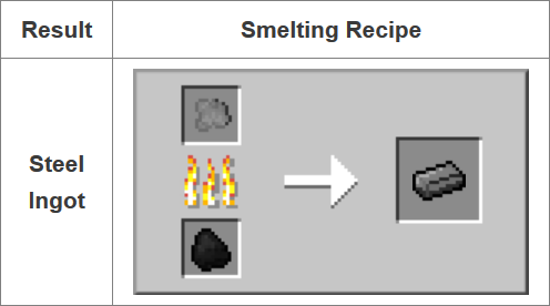 Fusion Mod Crafting Recipes 10