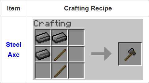 Fusion Mod Crafting Recipes 12