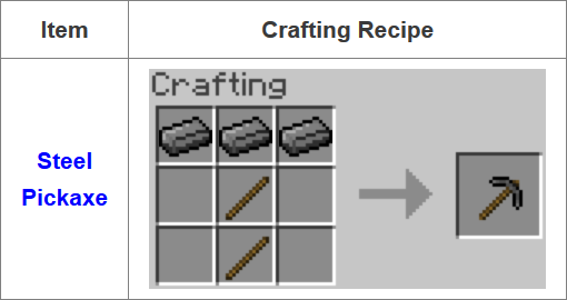 Fusion Mod Crafting Recipes 13