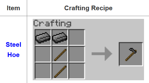 Fusion Mod Crafting Recipes 15
