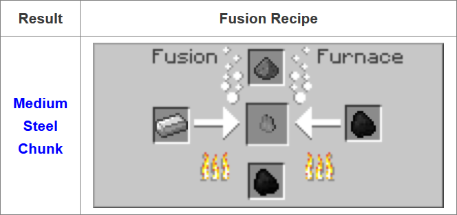 Fusion Mod Crafting Recipes 3
