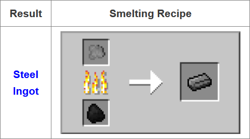 Fusion Mod Crafting Recipes 6